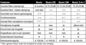 Voucher Pluggerz gehoorbescherming music DM custom made